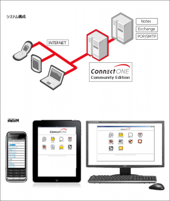 コネクトワン、モバイルアクセスソフトをオープンソース公開<br />?携帯・スマートフォンから、Notes/Domino、Exchange、POPサーバーへ接続 ?