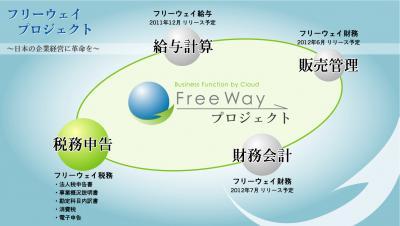 クラウドの業務システムを無料提供する『フリーウェイプロジェクト』を発表。株式会社フリーウェイジャパン。