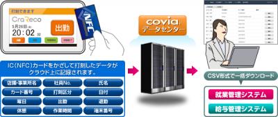 コヴィア、タブレットを利用したクラウド型勤怠管理システム「CraReco(クラレコ)」を10月より提供開始。 (http://www.covia.jp/net/)