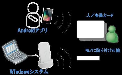 オレンジタグス、初心者向けNFC開発キットを機能強化<br />中堅中小企業向け業務システム用途の拡充。安価に・便利に・簡単に。<br />www.orangetags.co.jp