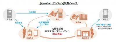 日本エンタープライズ、スマートフォンを活用した内線番号による無料通話アプリケーションサービス『AplosOne ソフトフォン』を販売開始