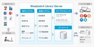 コベック、導入実績1,000社以上のノウハウをもとに開発されたeBookソリューション「Wisebook」の最新バージョンをリリース