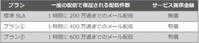 エクスペリアンジャパン、MAツールとして日本初の配信性能SLAを適用 ~最大で1時間あたり600万通の配信性能を保証~