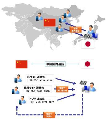 FlatAPI、3CX Phone SystemベースのクラウドPBXサービスFlat-Phone、中国(深セン)国内電話番号に対応するオプションサービスを提供開始、訪日インバウンド需要に対応。