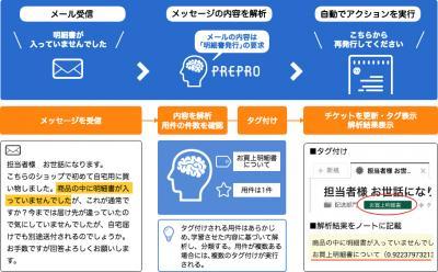 AIが自動回答し担当者への割り当ても!問い合わせ対応業務の省力化と処理時間の短縮を実現するAIアプリケーション「PREPRO(プレプロ)」を発売~メールや問い合わせフォーム、SNSに対応~