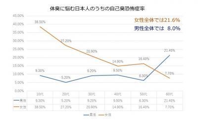 【実は思い過ごし!?】自分自身の体臭に怯える女性のうち「2割以上」は人並み以下の体臭だった。1500件の体臭検査で分かった日本人の体臭傾向と改善策【第2弾】