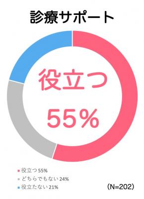 皮膚科医の過半数は「アトピヨ」の症状の写真記録を評価! 日本初のアトピー見える化アプリが全国皮膚科医202名にアンケート調査 ~夏汗がつらいアトピー、症状経過を写真で記録しよう~