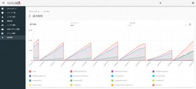 【AWS運用自動化オープンソースツール 鳴子 NARUKO】AWS Billing機能拡張 「請求額の累積値をグラフィカルに表示」「月毎の請求額を表でシンプルに表示」することを可能に。