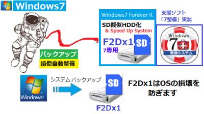 「Windows7フォーエバー - F2Dx1 -」7ノートPCのクラッシュ防止。OFF-LINEシステムバックアップを可能としOSを保護します
